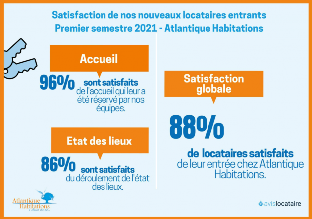 88% des nouveaux locataires satisfaits par nos services